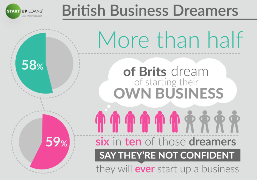 British Business Dreamers infographic