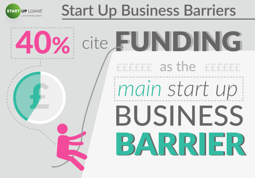 Start Up Business Barriers - British Business Dreamers infographic