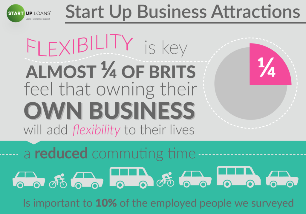 Start Up Business Attractions - British Business Dreamers infographic