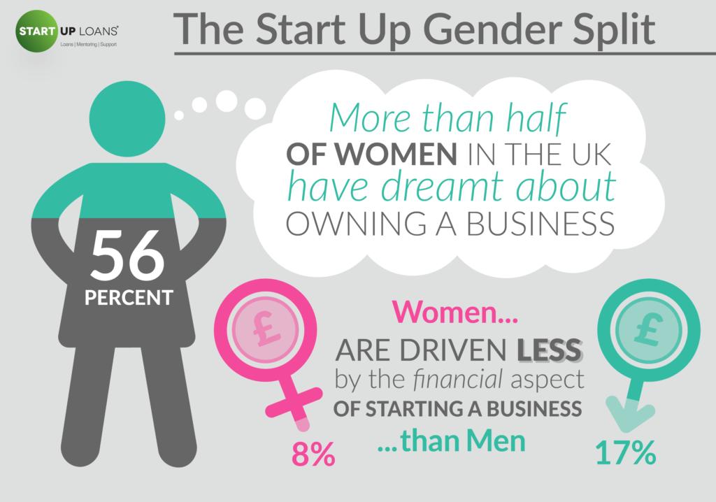 Start Up Gender Split - British Business Dreamers infographic