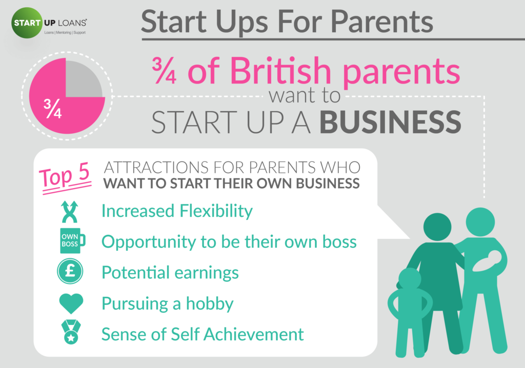 Start Ups for Parents - British Business Dreamers infographic