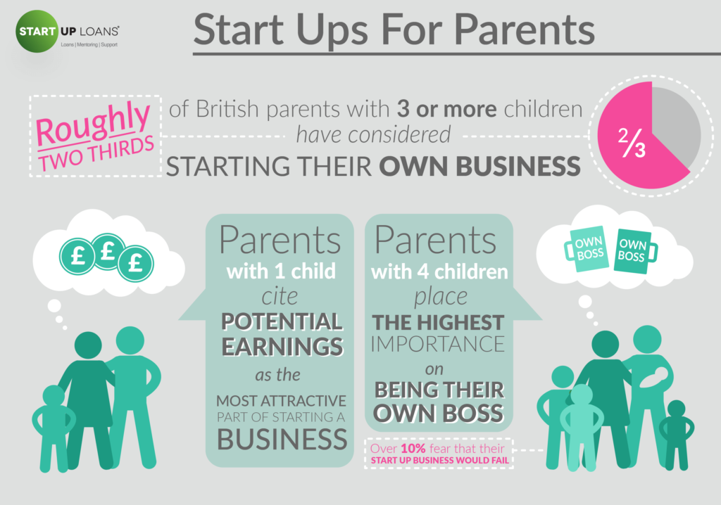 Parents Starting Their Own Business - British Business Dreamers infographic