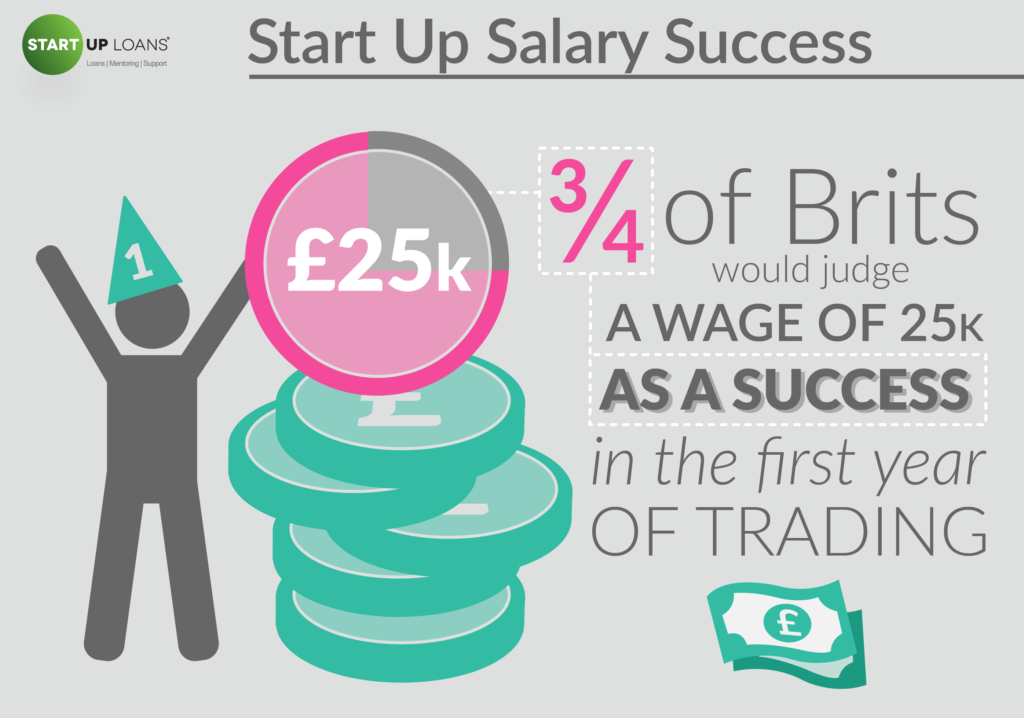 Start Up Salary Success - British Business Dreamers infographic