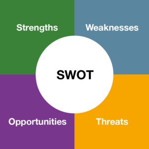 Strengths - Weaknesses - Opportunities - threats