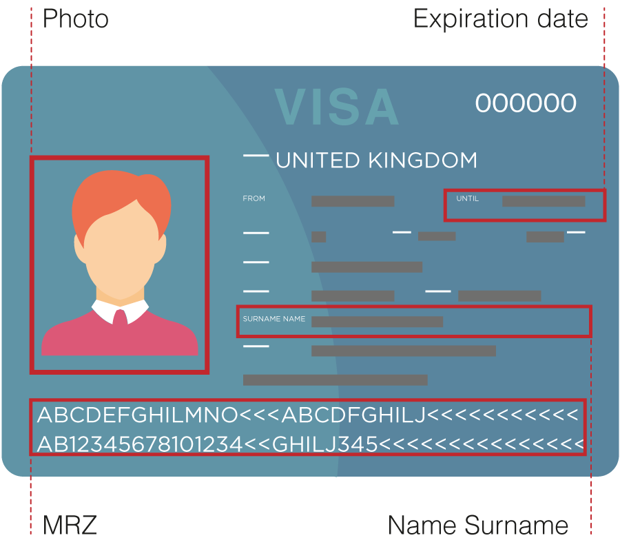 Illustration of a UK visa permit with red information boxes highlighted