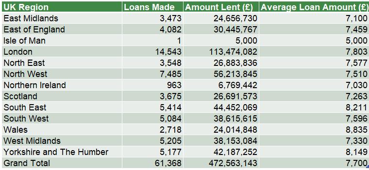 Breakdown of loans by region