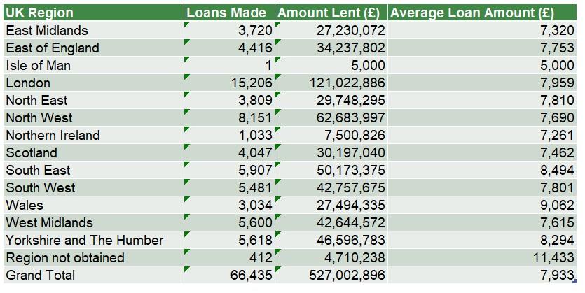 Start Up Loans Regional Lending Table