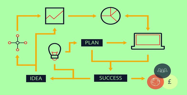Entrepreneurship – from ideas to reality