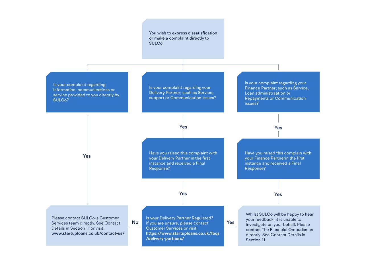 Customer Service workflow